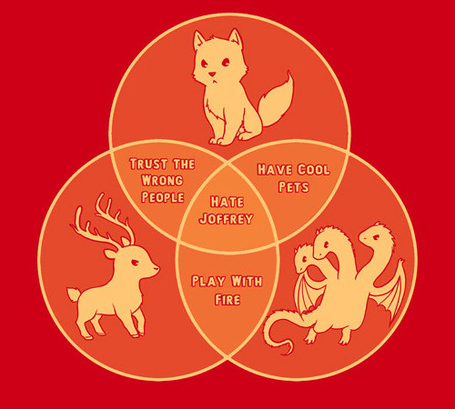 Everybody Hates Joffrey Venn Diagram Game of Thrones T-Shirt